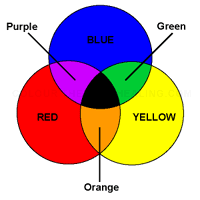 How our brains help in discerning colours